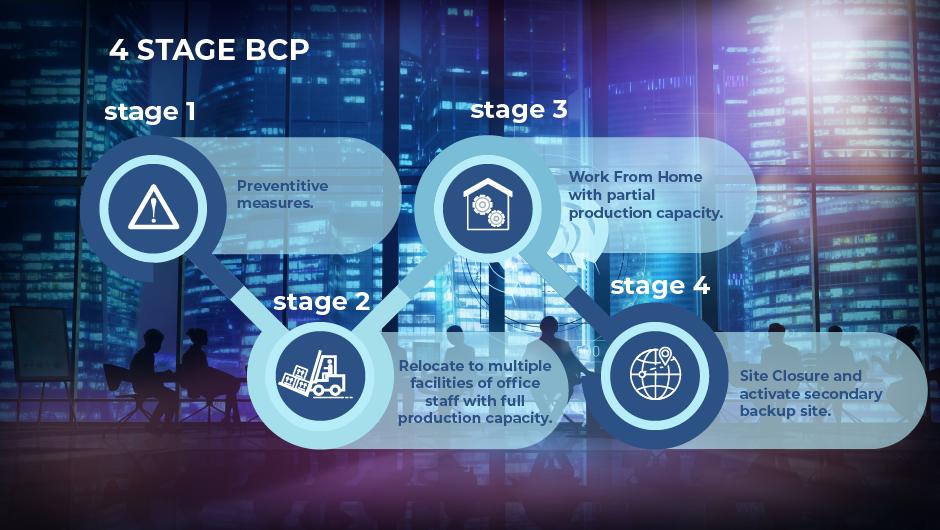 BCP-case-2-2
